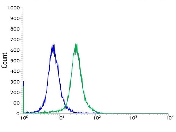 Flow Cytometry - Anti-Fbxw7 antibody [SP237] (ab227677)