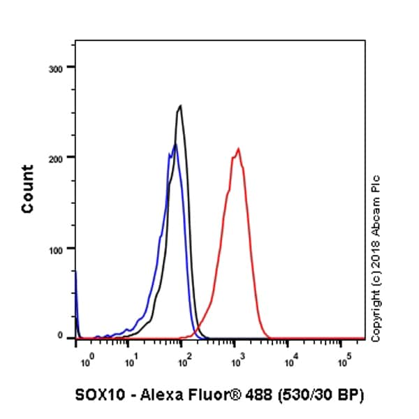 Flow Cytometry - Anti-SOX10 antibody [SP267] (ab227680)