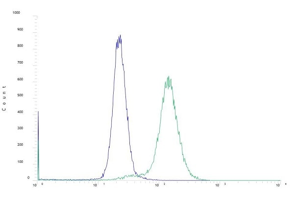 Flow Cytometry - Anti-PD1 antibody [SP269] (ab227681)