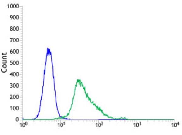 Flow Cytometry - Anti-SOX10 antibody [SP275] (ab227684)