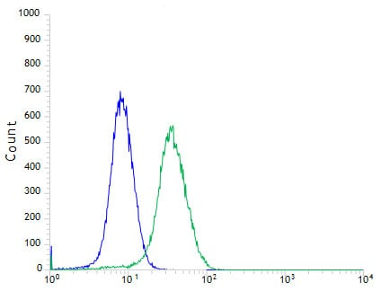Flow Cytometry - Anti-CD103 antibody [SP301] (ab227697)