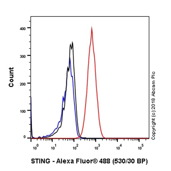 Flow Cytometry - Anti-TMEM173 antibody [SP339] (ab227705)
