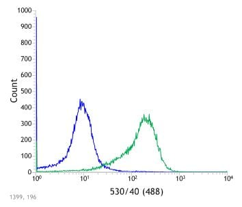 Flow Cytometry - Anti-PAX8 antibody [SP348] - N-terminal (ab227707)