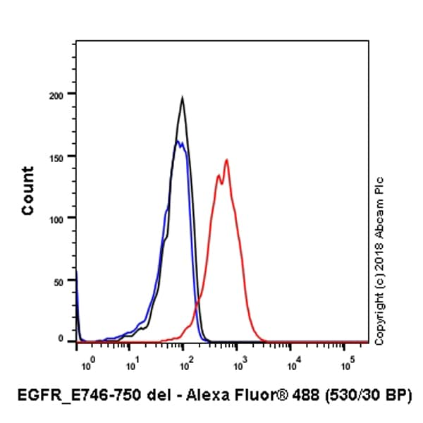 Flow Cytometry - Anti-EGFR (deleted E746 + L747 + R748 + E749 + A750) antibody [SP111] (ab227737)