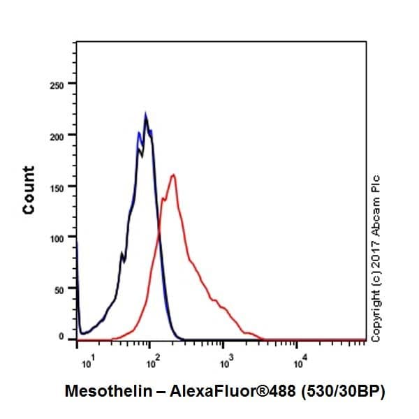 Flow Cytometry - Anti-Mesothelin antibody [EPR19025-42] - BSA and Azide free (ab227810)