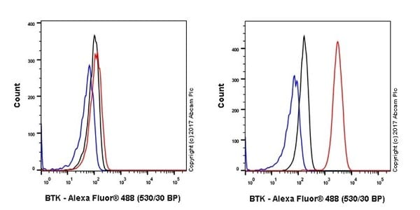 Flow Cytometry - Anti-BTK antibody [EPR20445] - BSA and Azide free (ab227812)