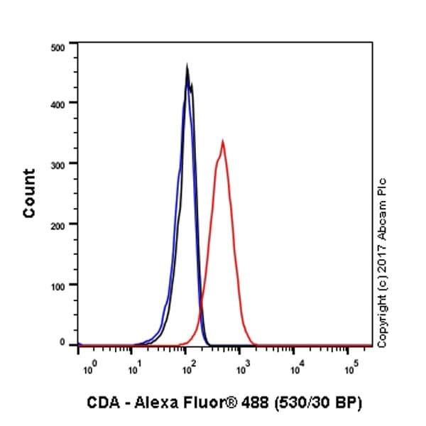 Flow Cytometry - Anti-CDA antibody [EPR20525] - BSA and Azide free (ab227815)