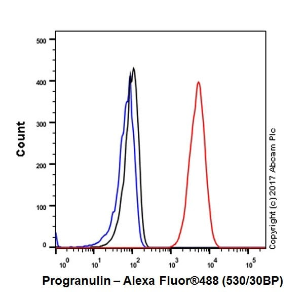 Flow Cytometry - Anti-Granulin antibody [EPR18539-59] - BSA and Azide free (ab227816)