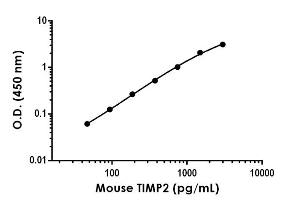 Example of Mouse TIMP2 standard curve in Sample Diluent LS