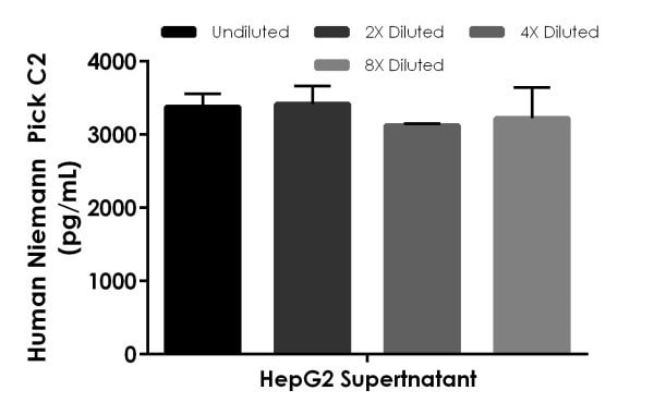 Interpolated concentrations of native Niemann Pick C2 in Human HepG2 Supernatant (2.5%)