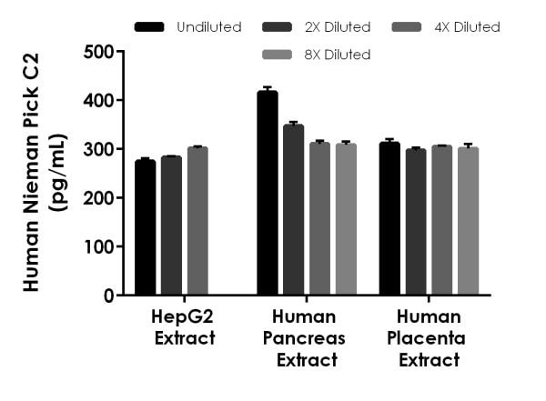 Interpolated concentrations of native Niemann Pick C2 in Human cell and tissue extract samples