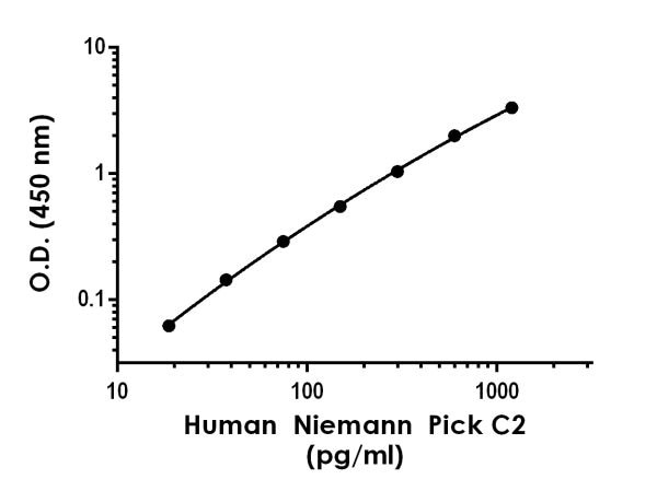Example of Human Niemann Pick C2 standard curve Sample Diluent NS