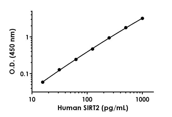 Example of Human SIRT2 standard curve in Sample Diluent NS.