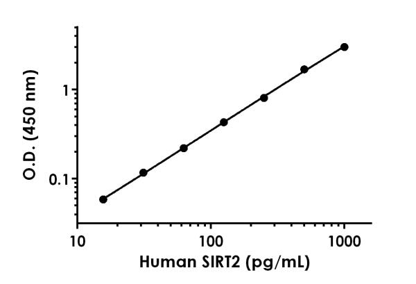 Example of Human SIRT2 standard curve in 1X Cell Extraction Buffer PTR.