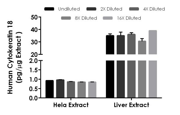 Interpolated concentrations of native Cytokeratin 18 in Hela cell extract and Human Liver tissue extract