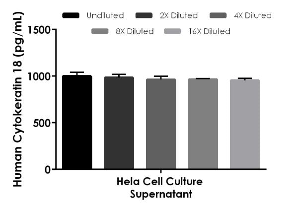 Interpolated concentrations of native Cytokeratin 18 in Human cell culture supernatant sample