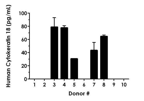 Serum from ten individual healthy Human female donors were measured in duplicate