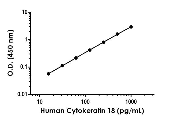 Example of Human Cytokeratin 18 standard curve in 1X Cell Extraction Buffer PTR