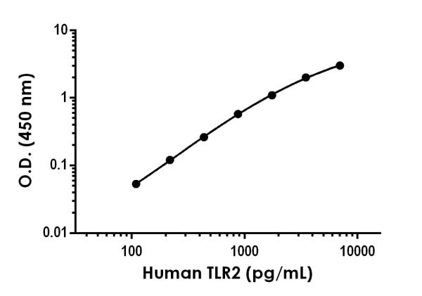 Example of Human TLR2 standard curve in Sample Diluent NS+ Enhancer