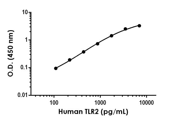 Example of Human TLR2 standard curve in 1X Cell Extraction Buffer PTR