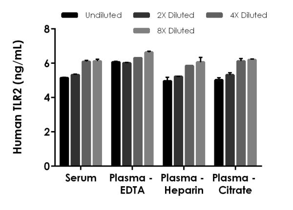Interpolated concentrations of spiked TLR2 in Human serum, and plasma samples