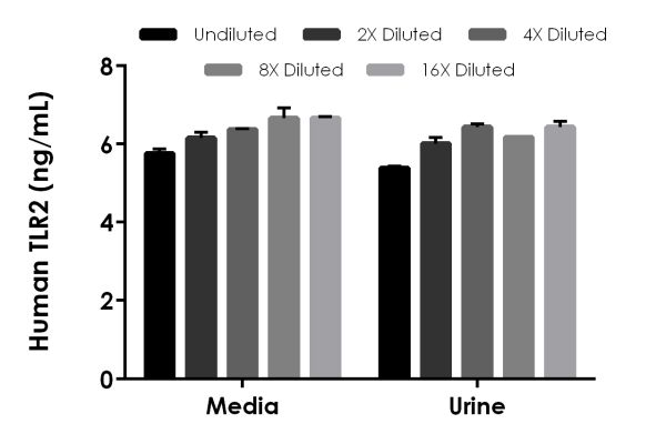 Interpolated concentrations of spiked TLR2 in Human cell culture media and urine samples