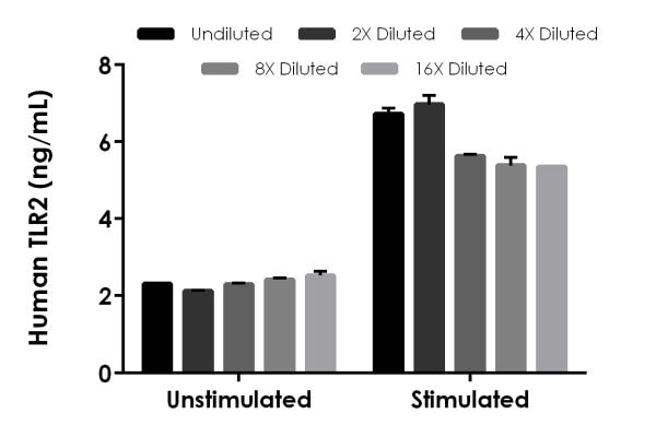 Interpolated concentrations of native  TLR2 in Human unstimulated THP-1 and stimulated THP-1 based on a 200 µg/mL extract load