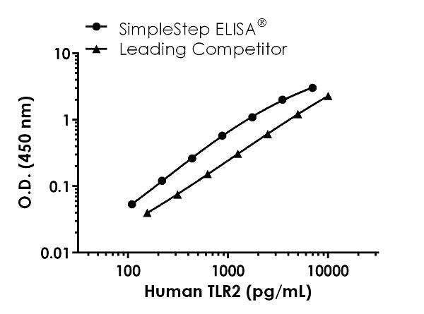 Human TLR2 Competitor standard curve comparison