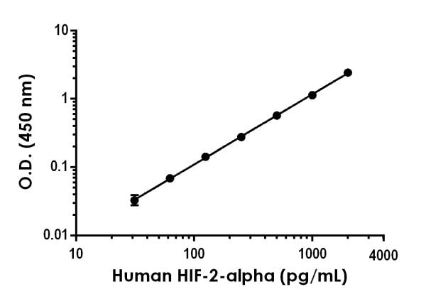 Example of Human HIF-2-alpha standard curve in 1X Cell Extraction Buffer PTR