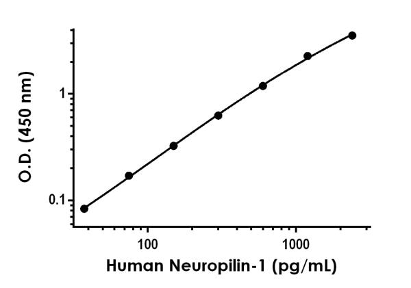 Example of human Neuropilin-1 standard curve in Sample Diluent NS
