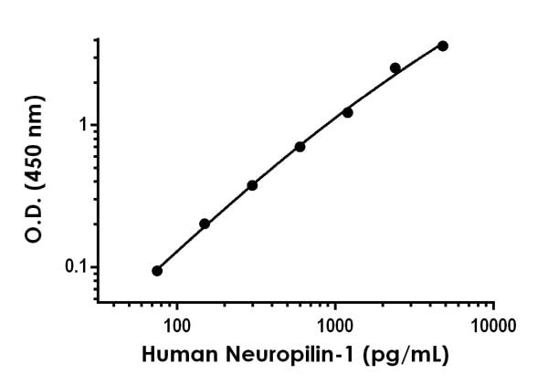 Example of human Neuropilin-1 standard curve in 1X Cell Extraction Buffer PTR