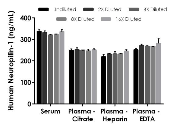 Interpolated concentrations of native Neuropilin-1 in human serum and plasma samples