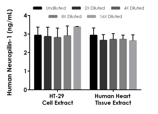 Interpolated concentrations of native Neuropilin-1 in human HT-29 cell extract based on a 250 µg/mL extract load and human heart tissue extract based on a 125 µg/mL extract load