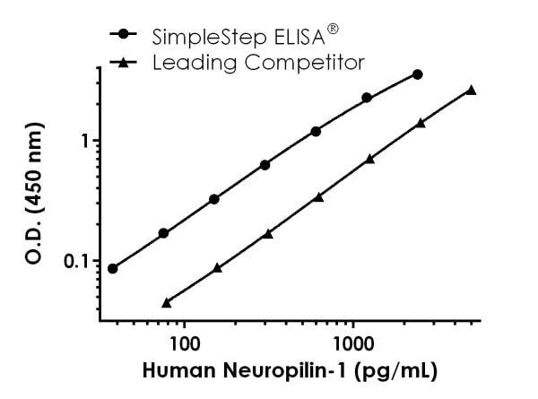 Human Neuropilin-1 Standard Curve Data