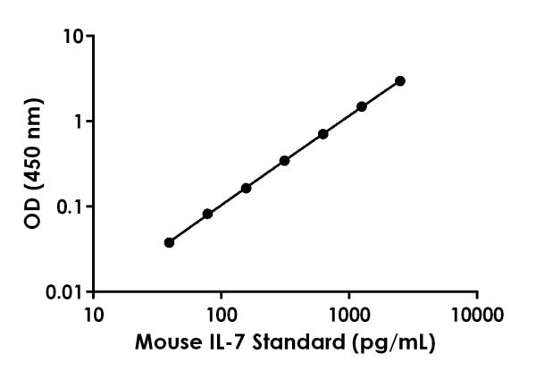 Example of Mouse IL-7 standard curve in Sample Diluent NS
