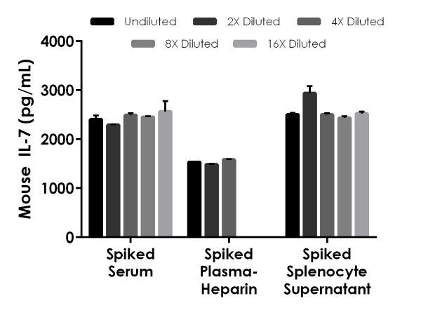 Interpolated concentrations of spiked IL-7 in Mouse serum, plasma and cell culture supernatant samples