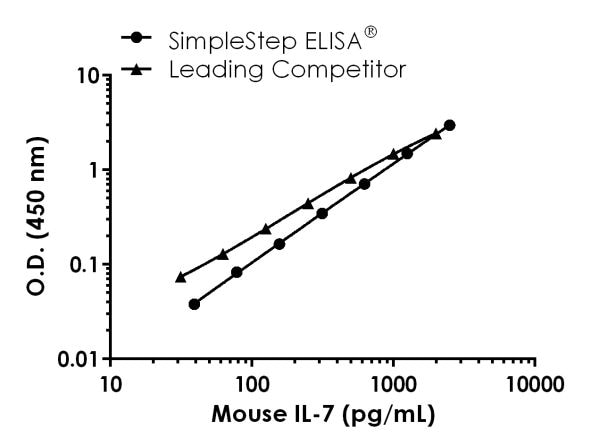 Mouse IL-7 Standard Curve Comparison Data