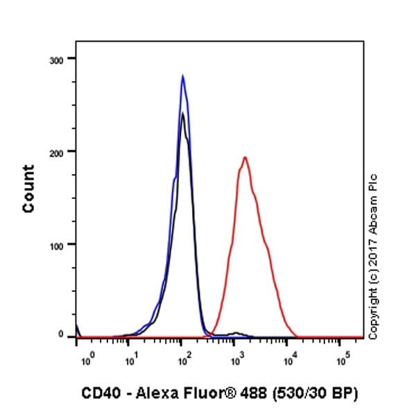 Flow Cytometry - Anti-CD40 antibody [EPR18005-4] - BSA and Azide free (ab227905)