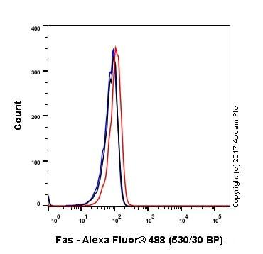 Flow Cytometry - Anti-Fas antibody [EPR21088] - BSA and Azide free (ab227907)