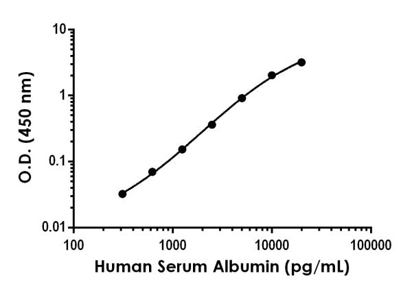 Example of human Albumin standard curve in Sample Diluent NS