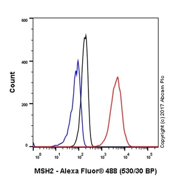 Flow Cytometry - Anti-MSH2 antibody [EPR21017-123] (ab227941)