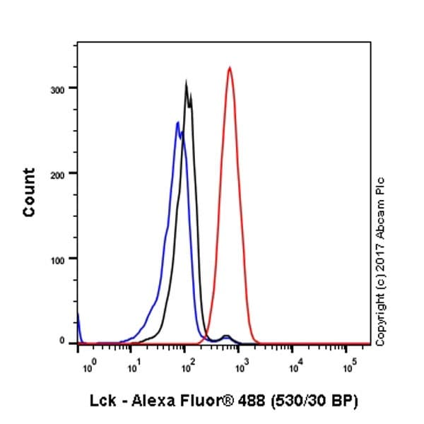 Flow Cytometry - Anti-Lck antibody [EPR20798-55] (ab227976)