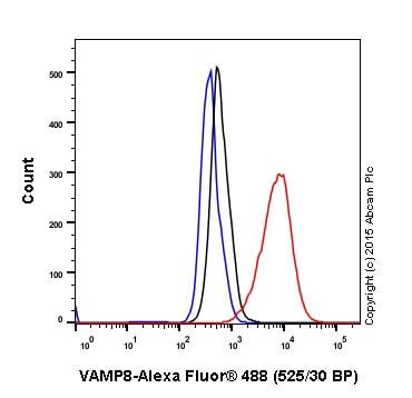 Flow Cytometry - Anti-VAMP8/EDB antibody [EP2629Y] - BSA and Azide free (ab227984)