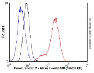 Flow Cytometry - Anti-Peroxiredoxin 2/PRP antibody [EPR5154] - BSA and Azide free (ab227988)