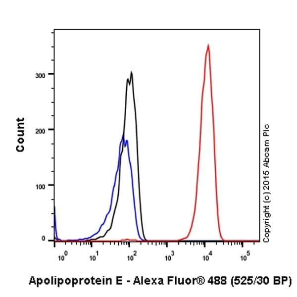 Flow Cytometry - Anti-Apolipoprotein E antibody [EPR19392] - Low endotoxin, Azide free (ab227993)