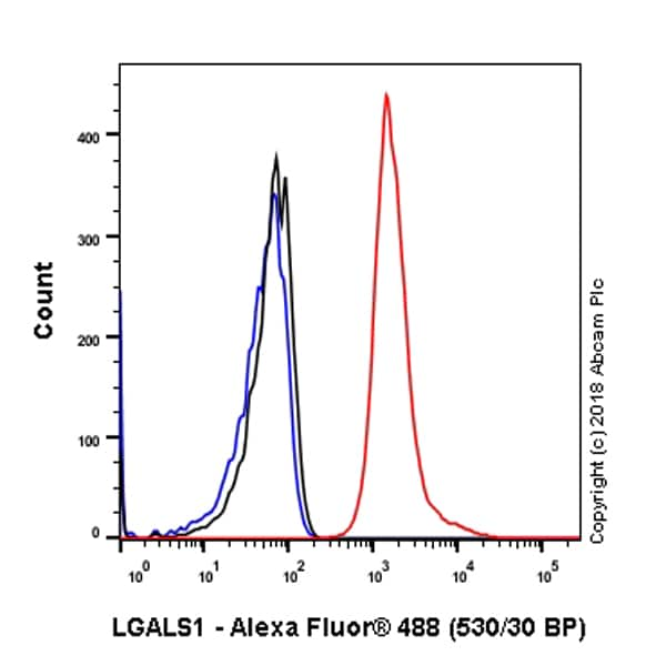 Flow Cytometry - Anti-Galectin 1 antibody [SP247] - C-terminal, prediluted (ab228184)
