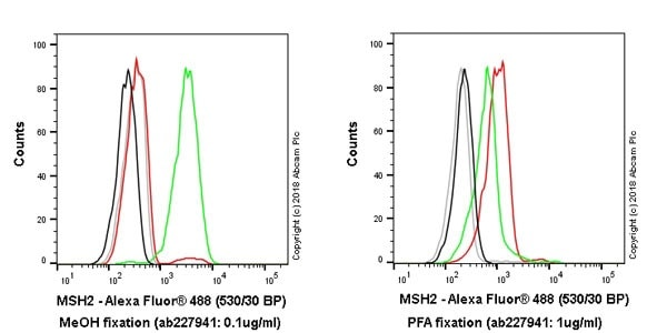 Flow Cytometry - Anti-MSH2 antibody [EPR21017-123] - BSA and Azide free (ab228334)