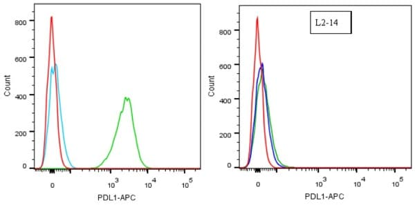 Flow Cytometry - Anti-PD-L1 antibody [28-8] - BSA and Azide free (ab228413)