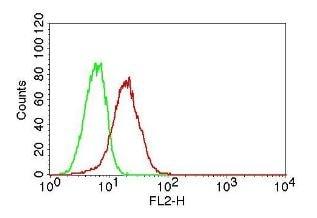 Flow Cytometry - Anti-TLR6 antibody [ABM1B50] (ab228424)