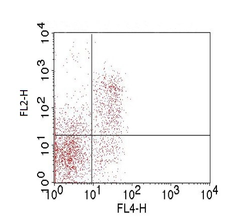 Flow Cytometry - Anti-Folate Receptor 4 antibody [TH6] (ab228451)